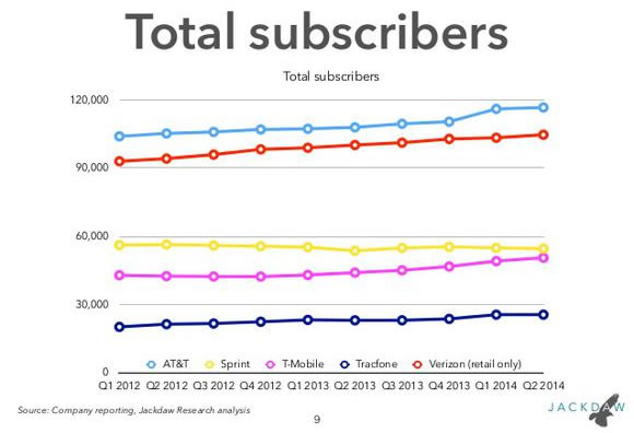 total us carrier subscribers