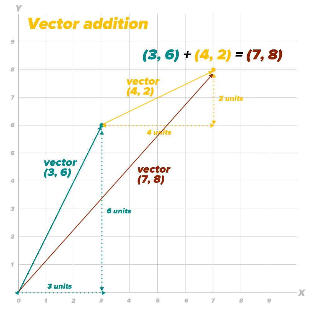 vector 3