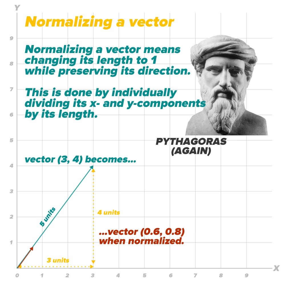 vector 7