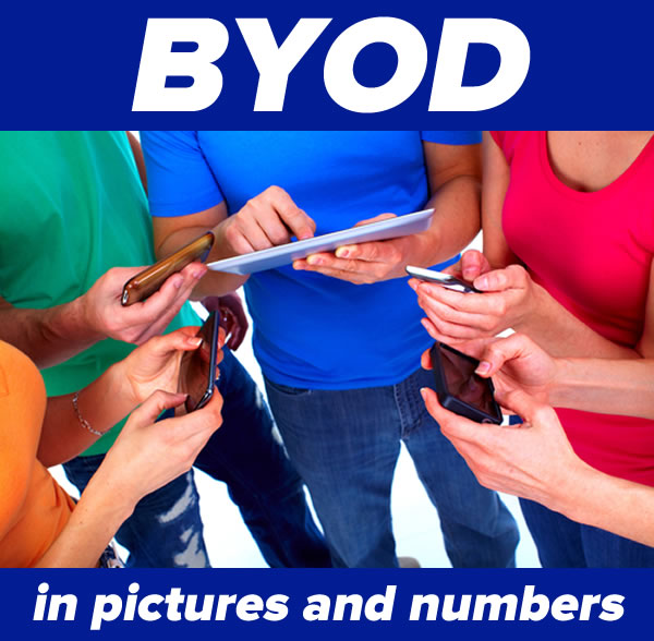 byod in pictures and numbers