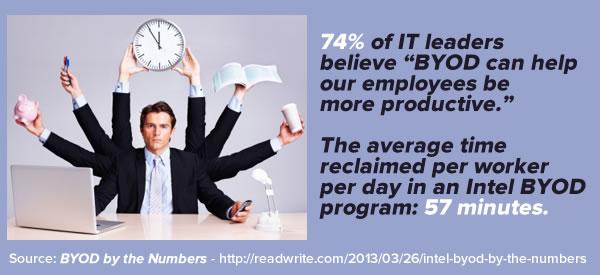 byod-productivity-stats