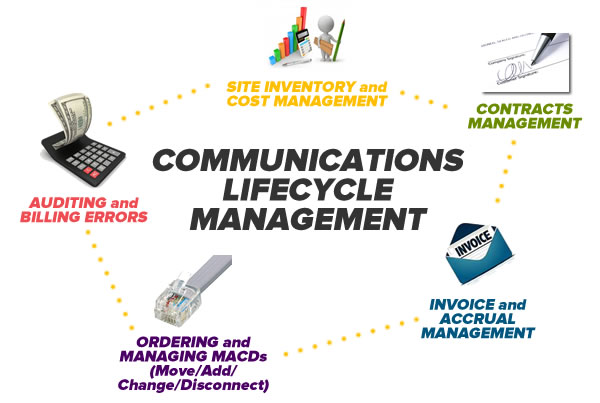 communications lifecycle management
