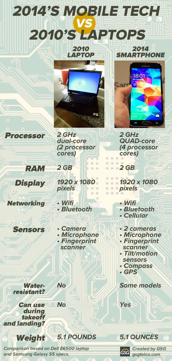 2014's mobile tech vs 2010's laptops