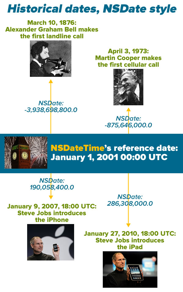 historical dates nsdate style