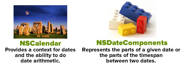 nscalendar and nsdatecomponents
