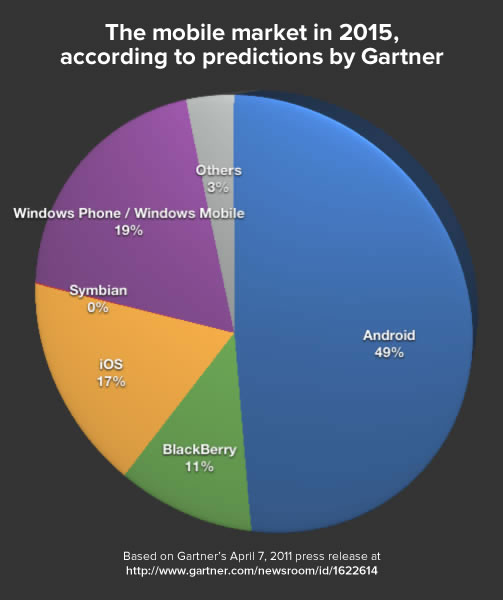 smartphone market - gartner