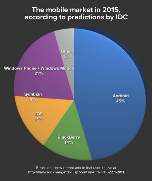 smartphone market - idc