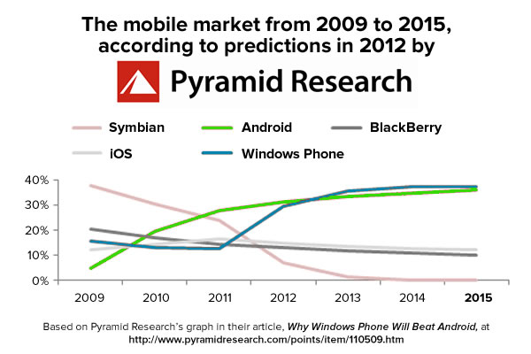 smartphone market - pyramid research