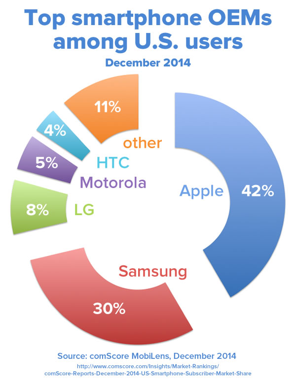 top us smartphone oems dec 2014