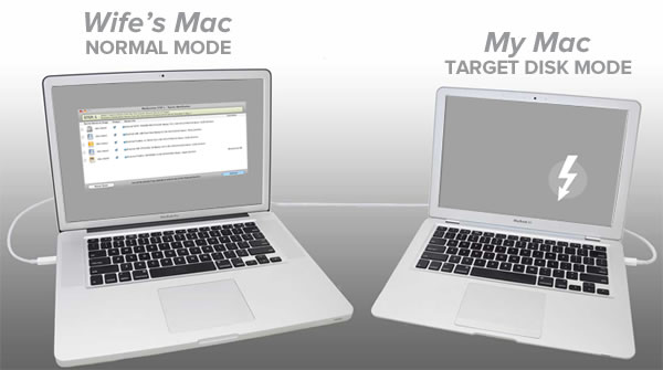 Headline: Wife's Mac - Normal Mode --- My Mac - Target Disk Mode / Image: Two MacBooks connected via ThunderBolt cable, with one Mac showing a window on its screen and the other Mac showing the Thunderbolt icon on its screen.