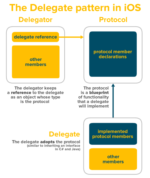 delegate pattern in iOS
