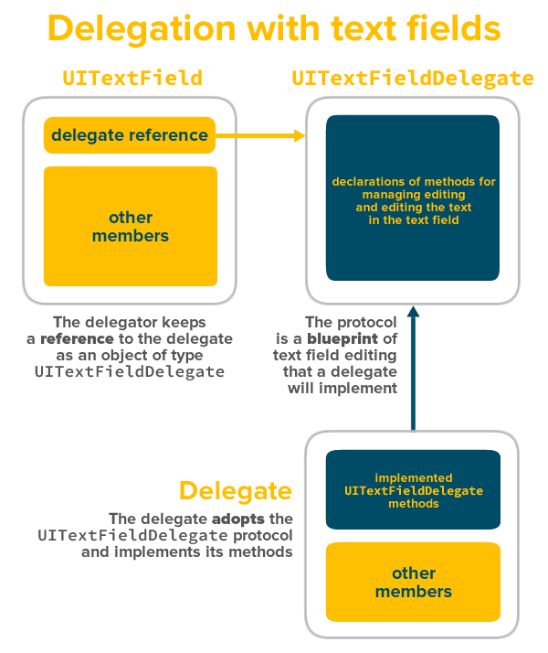 delegation with text fields