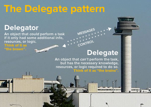 the delegate pattern