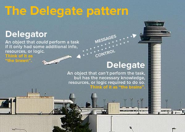 the delegate pattern