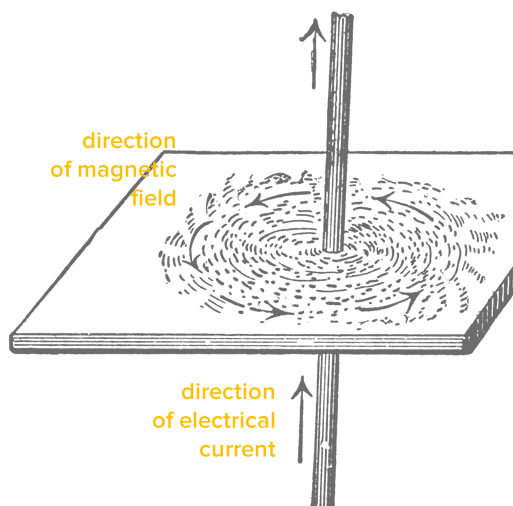 current and magnetic field in a wire