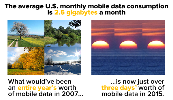 average us monthly mobile data consumption