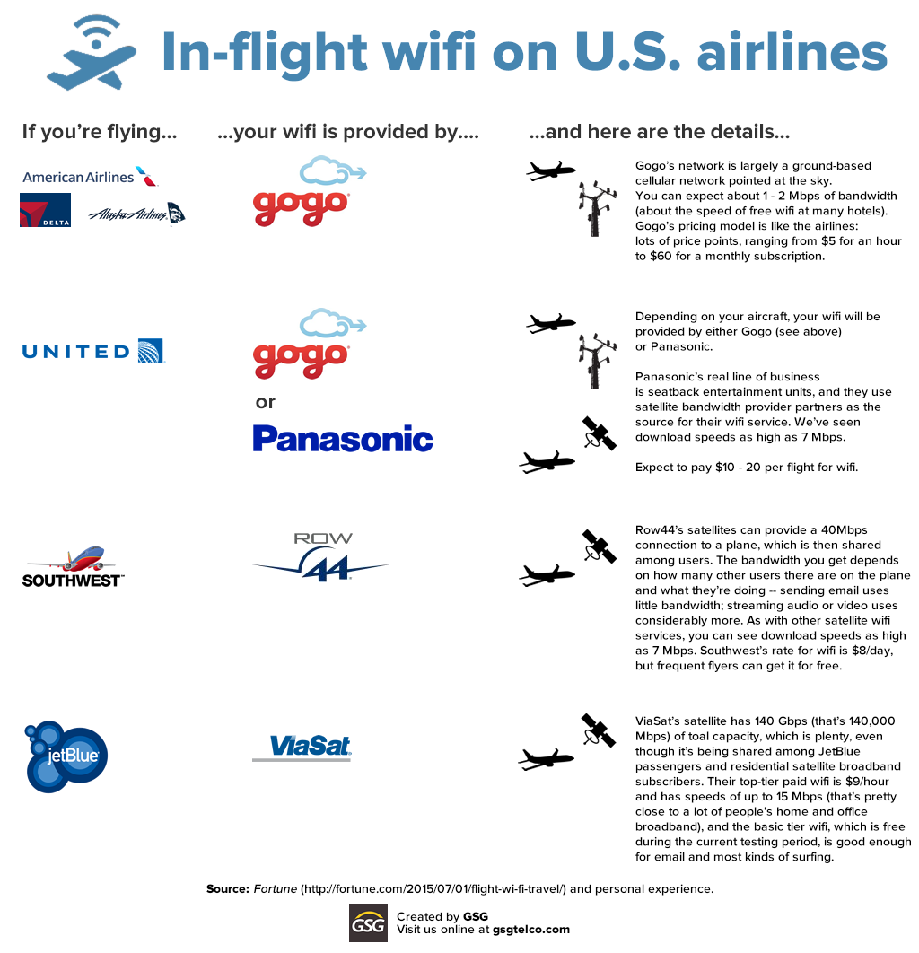 in-flight wifi on us airlines