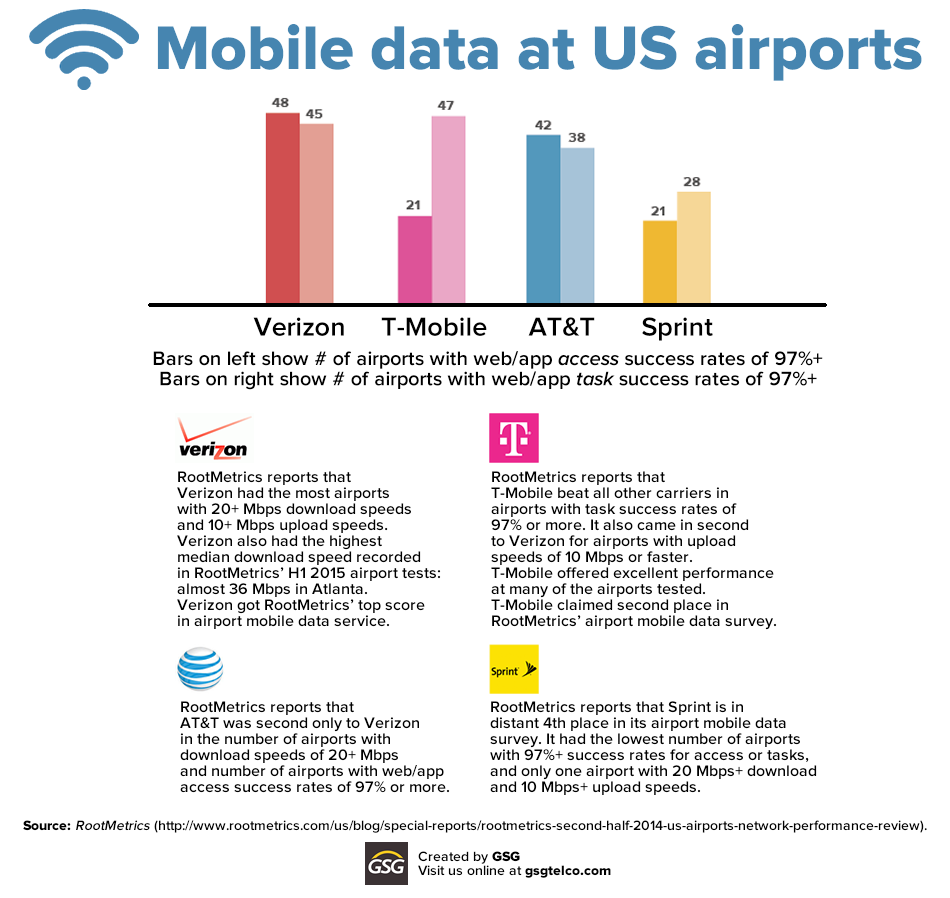 mobile data at us airports