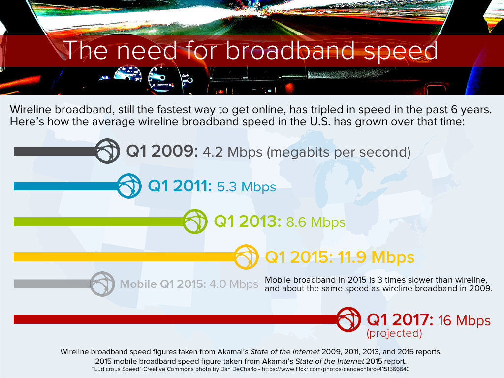 The-need-for-broadband-speed