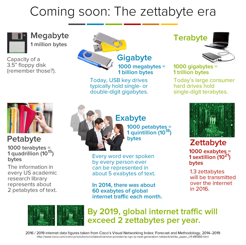 the-zettabyte-era