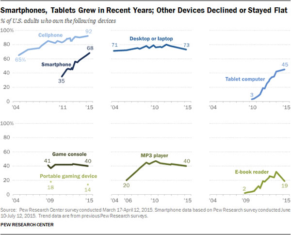 personal electronics ownership rates
