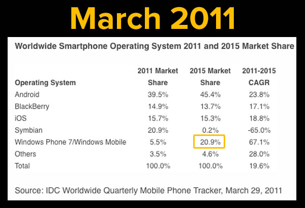 idc on windows phone sales march 2011