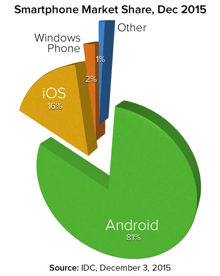 smartphone market share dec 2015