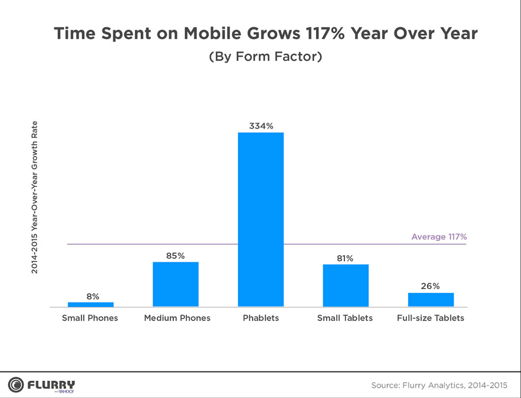 Chart: Time spent on mobile grows 117% year over year.