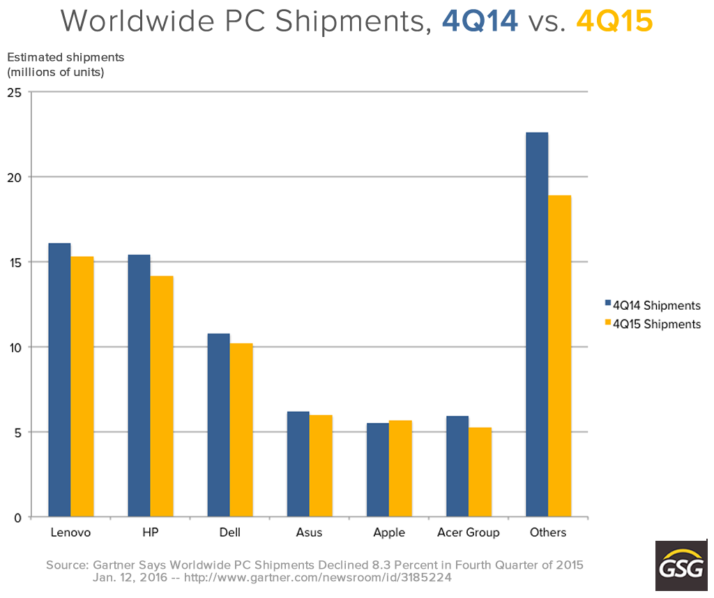 worldwide pc shipments 4q14 vs 4q15
