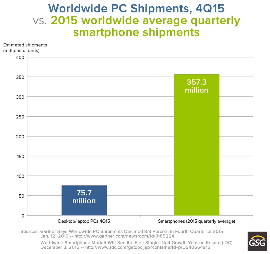 worldwide pc shipments vs smartphone shipments
