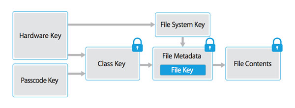 overview of apple key derivation