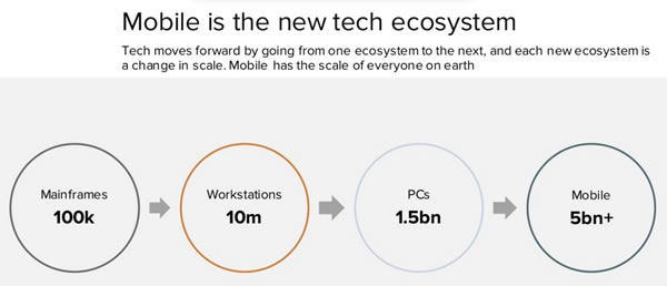 mobile is the new tech ecosystem