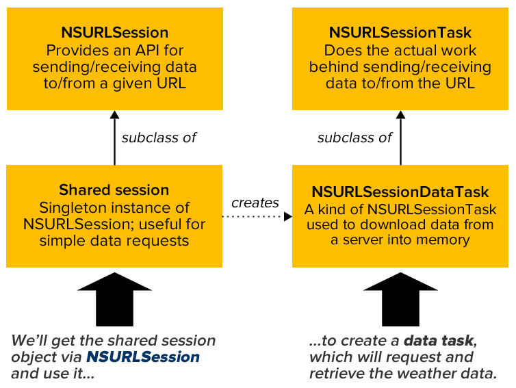 nsurlsession diagram
