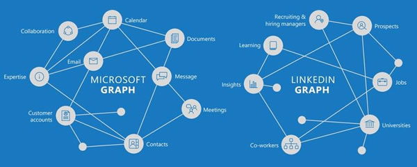 microsoft and linkedin graphs