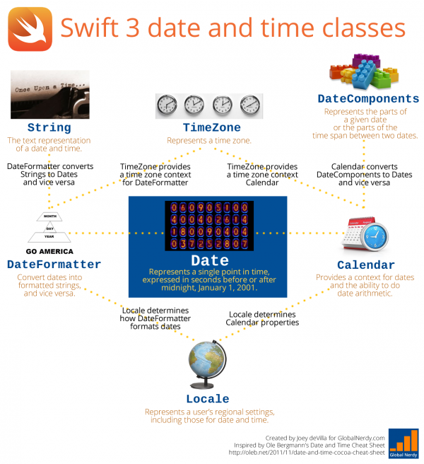 swift 3 date and time classes