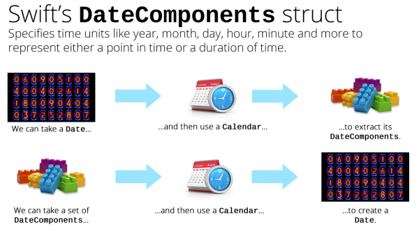 swift datecomponents struct