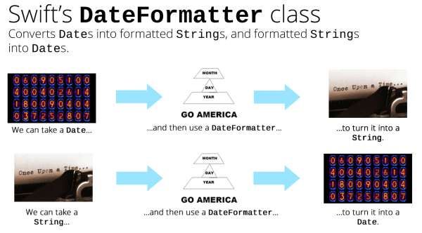 swift dateformatter class