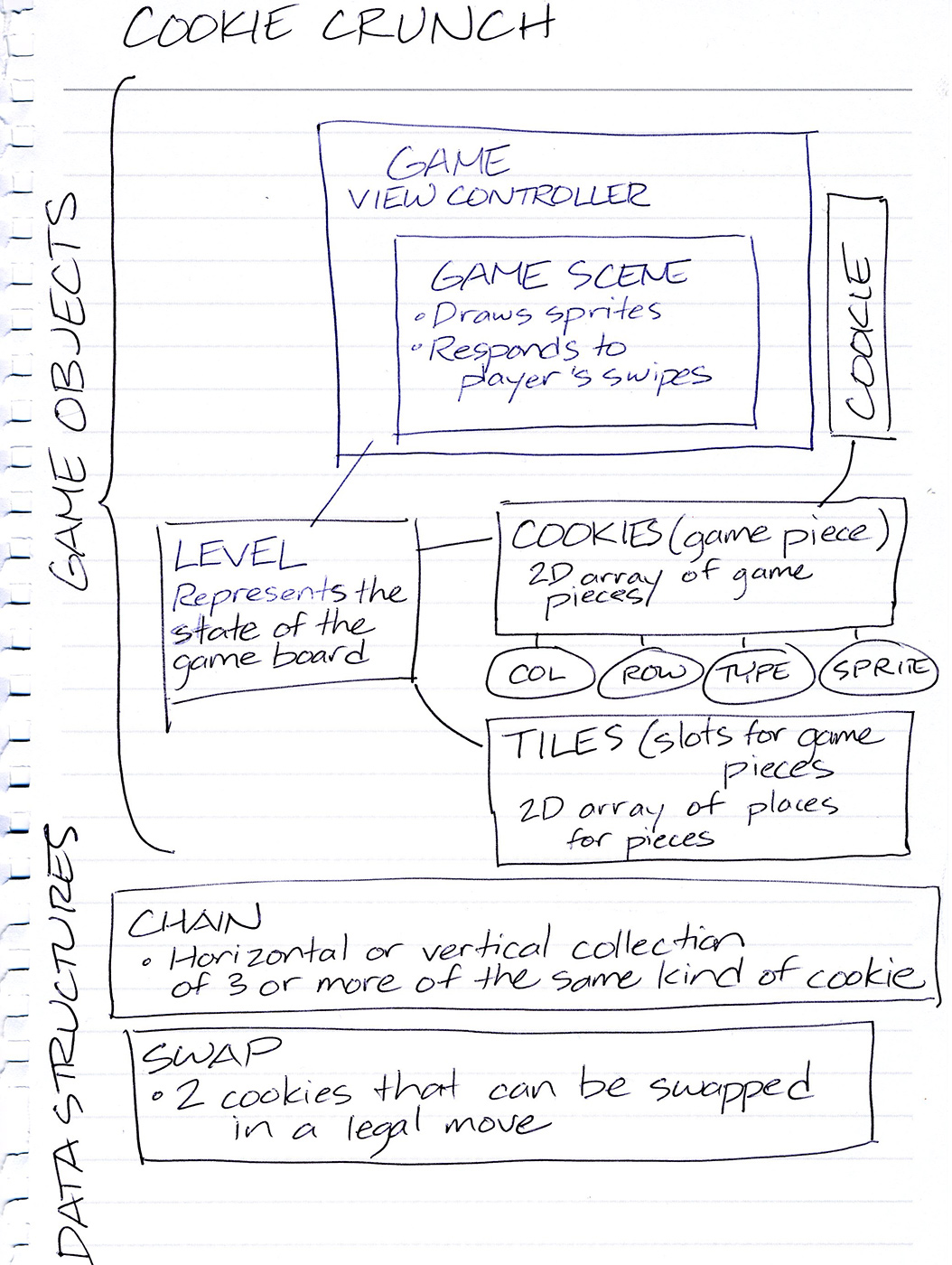 Scans of Joey deVilla's notes on the structure and organization of the Cookie Crunch app.