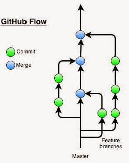 Diagram showing GitHub's GitHub workflow.