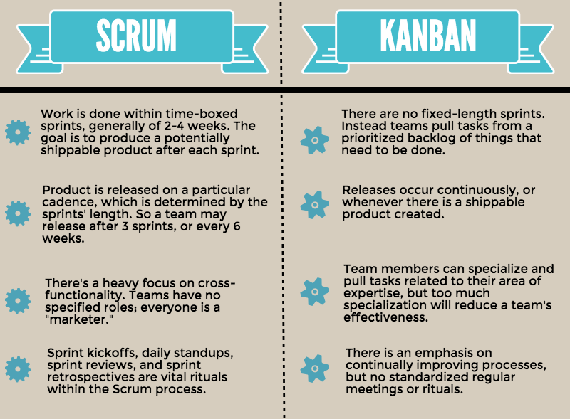 Table comparing Scrum and Kanban