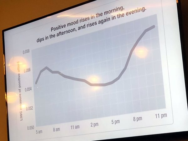 "Slide: ""Positive mood rises in the morning, dips in the afternoon, and rises again in the evening."""