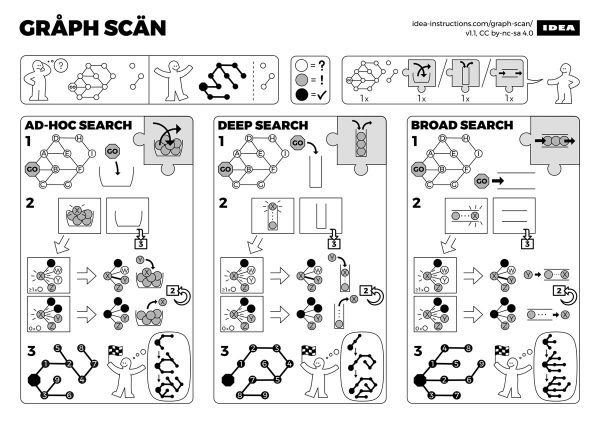 Illustration: Ad-hoc, depth-first, and breadth-first graph search algorithms, illustrated in the style of IKEA furniture assembly instructions.