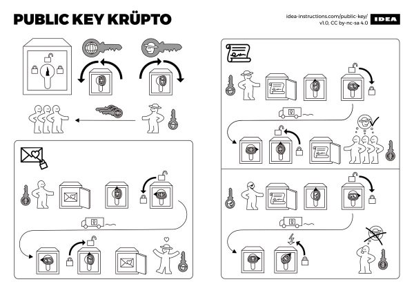 Illustration: Public-key cryptography, illustrated in the style of IKEA furniture assembly instructions.