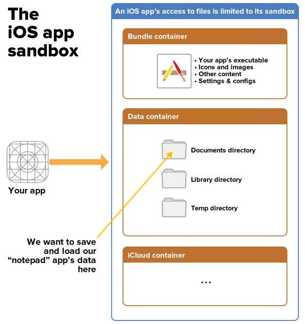 Saving data in iOS apps / How do you actually write an app?, part 2