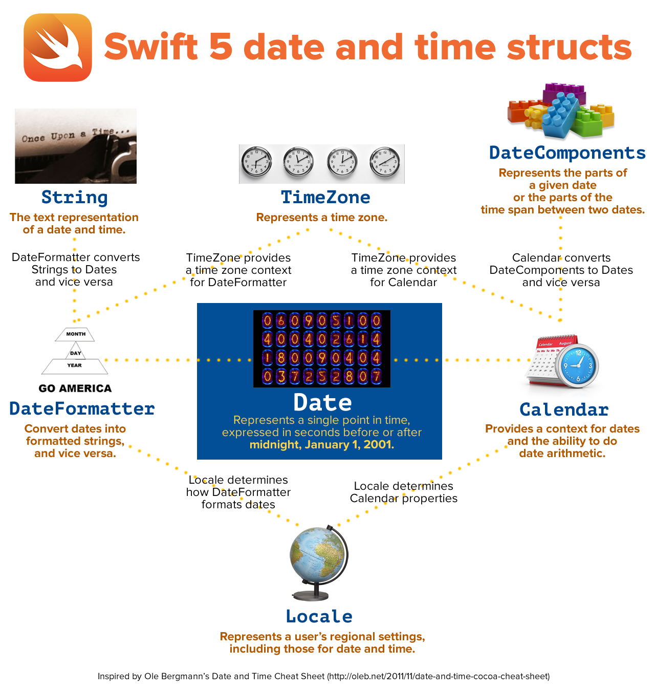 Diagram showing the structs used when working with dates and times in Swift 5