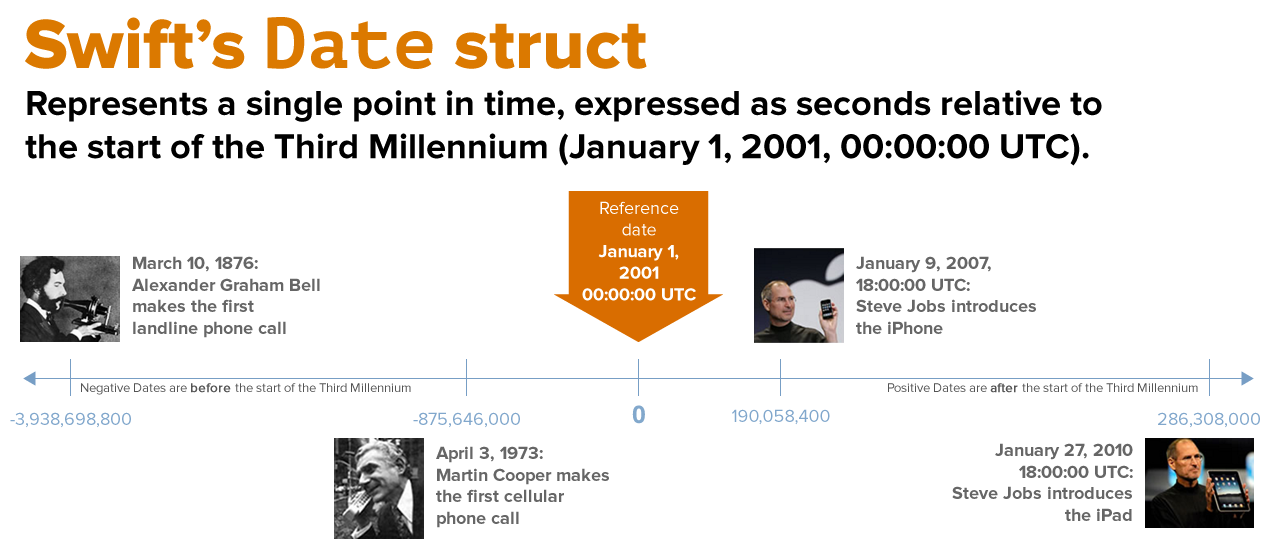 "Diagram showing Swift's ""Date"" struct and how it's used to represent dates and times in Swift 5."