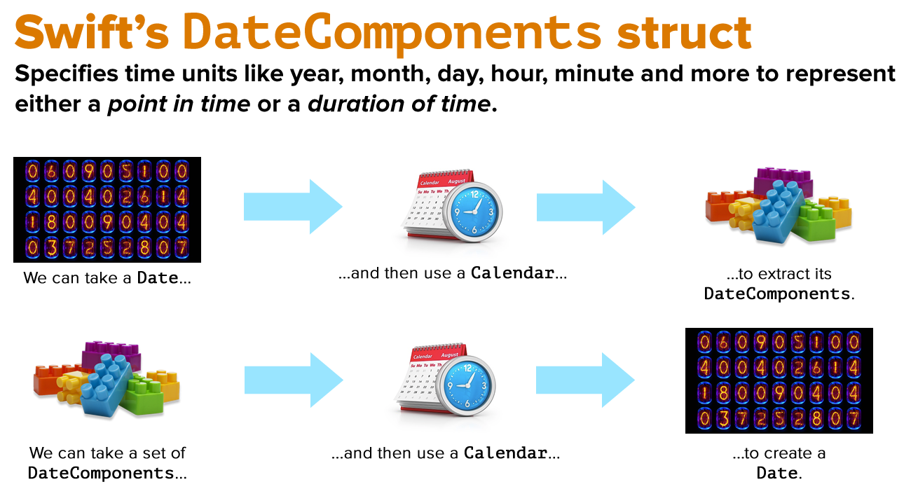 "Diagram showing how Swift's ""DateComponents"" struct is used when working with dates and times in Swift 5."