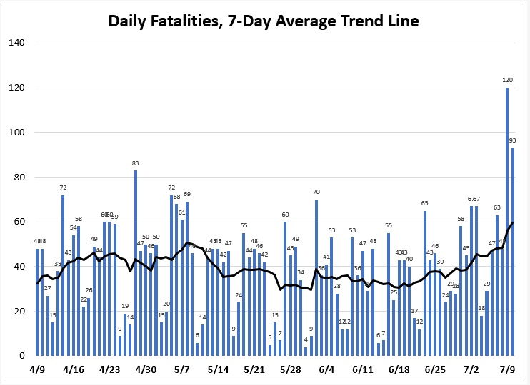 "Graph: Daily fatalities, 7-day average trend line"" from April 9 through July 9. The graph shows an upward trend from mid-June."