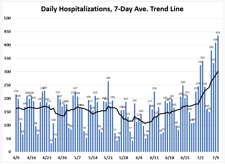 "Graph: ""Daily hospitalizations, 7-day average trend line"" for April 9 through July 9. The graph shows an upward trend since the first week of June."