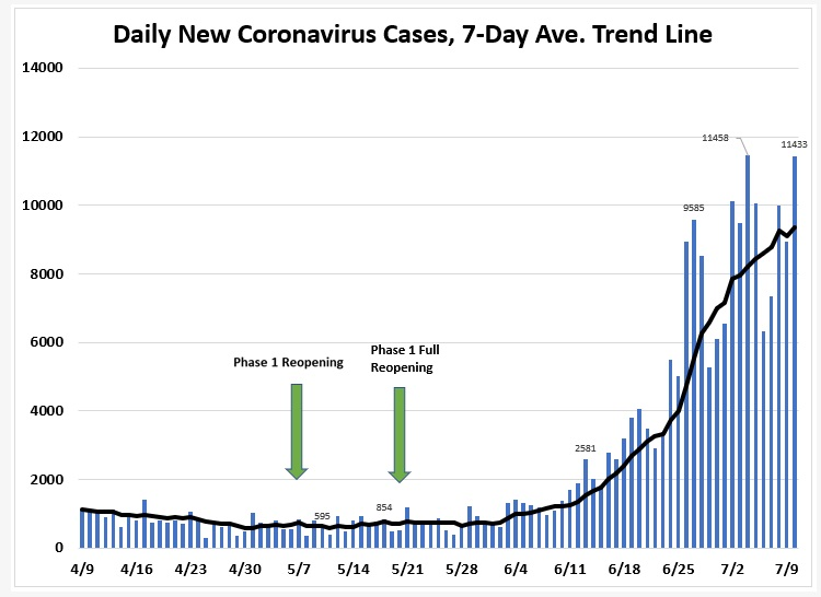 "Graph: ""Daily new coronavirus cases, 7-day average trend line"" for April 9 to July 9. The graph shows a marked rise after the phase 1 reopenings."